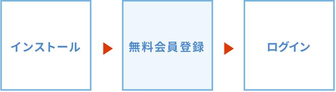インストール→ユーザー登録→ログイン